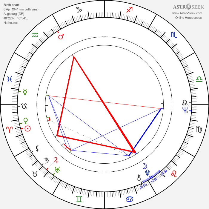 Hans W. Geissendörfer - Astrology Natal Birth Chart