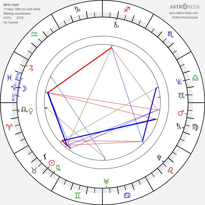 Hans Werner - Astrology Natal Birth Chart