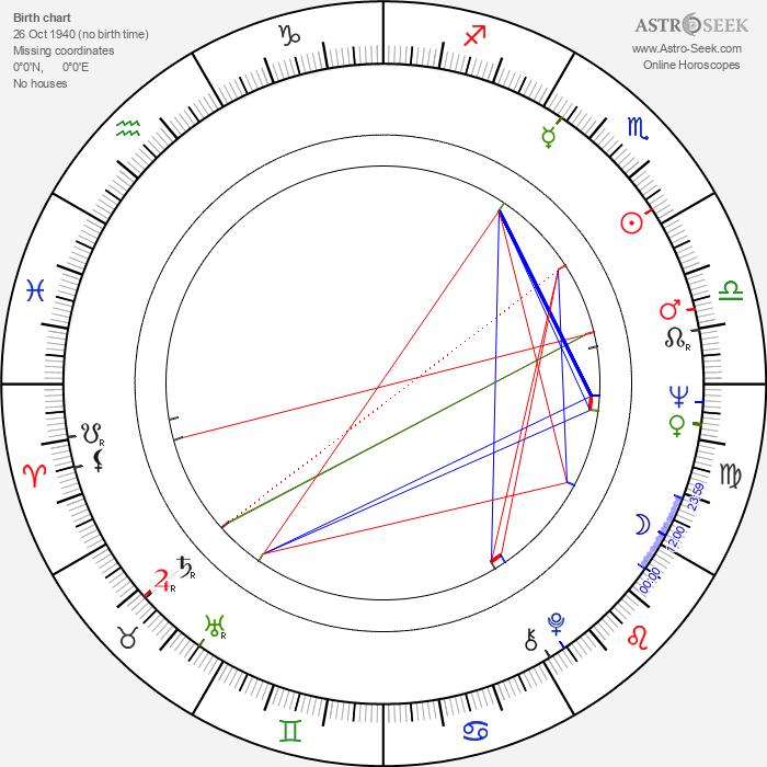 Hans Wigren - Astrology Natal Birth Chart