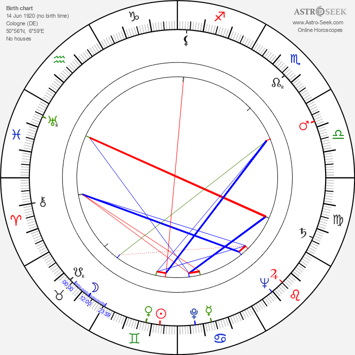 Hans Wilhelm Hamacher - Astrology Natal Birth Chart