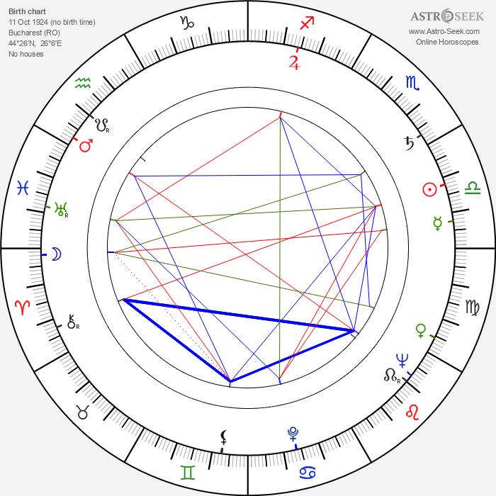 Haralambie Boros - Astrology Natal Birth Chart