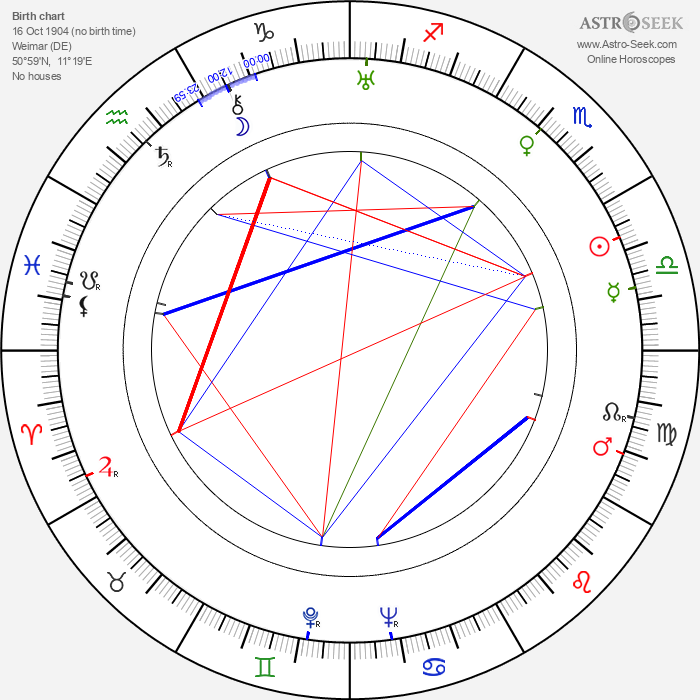 Harald G. Petersson - Astrology Natal Birth Chart