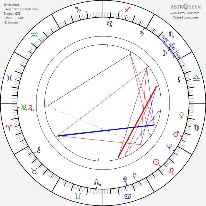 Harald Halgardt - Astrology Natal Birth Chart