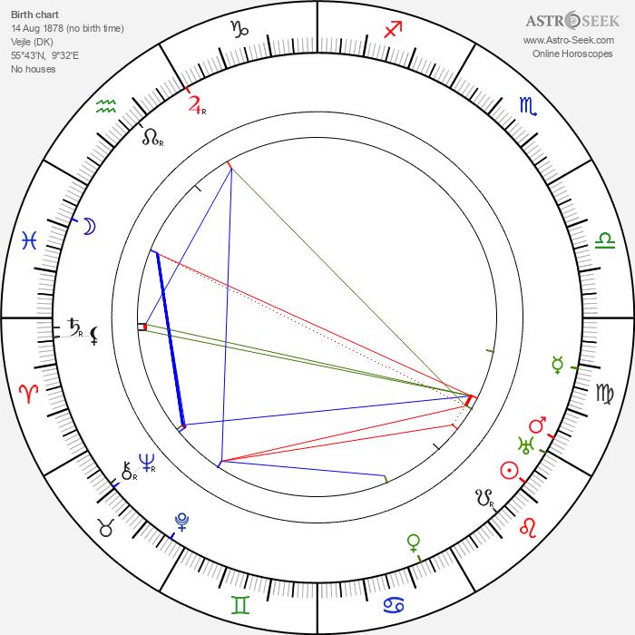 Harald Kidde - Astrology Natal Birth Chart