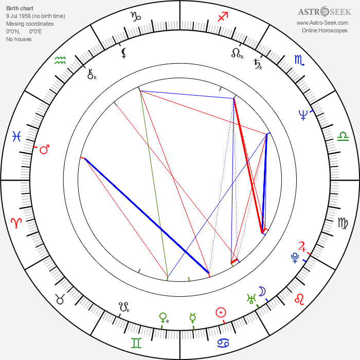 Harald Kloser - Astrology Natal Birth Chart