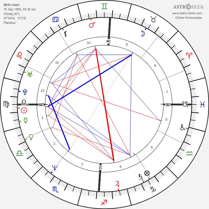 Harald Krassnitzer - Astrology Natal Birth Chart
