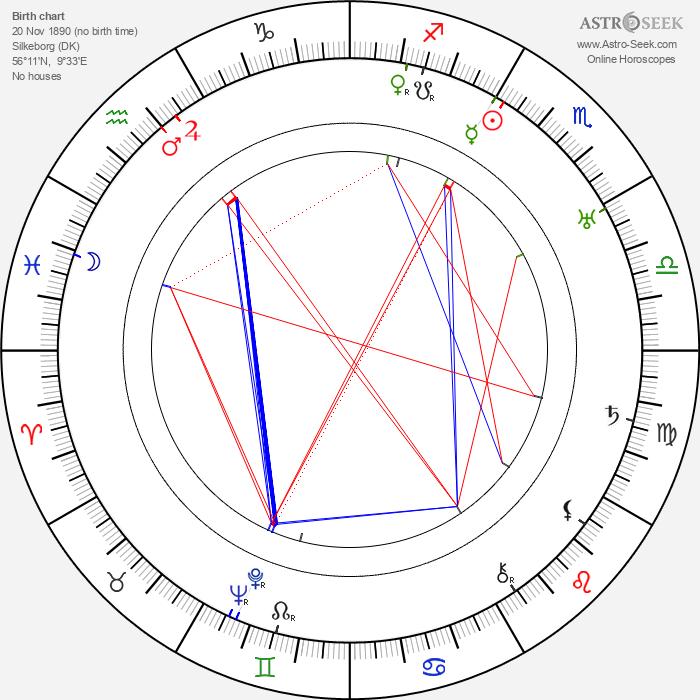 Harald Madsen - Astrology Natal Birth Chart
