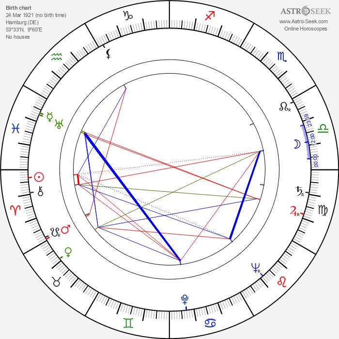 Harald Philipp - Astrology Natal Birth Chart