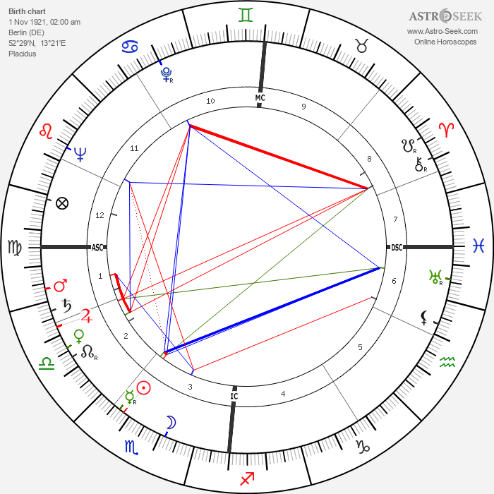 Harald Quandt - Astrology Natal Birth Chart
