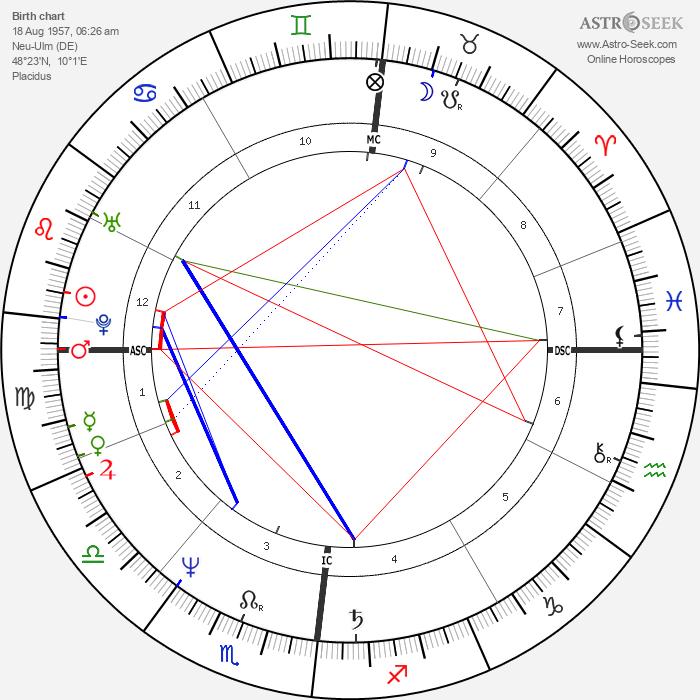 Harald Schmidt - Astrology Natal Birth Chart