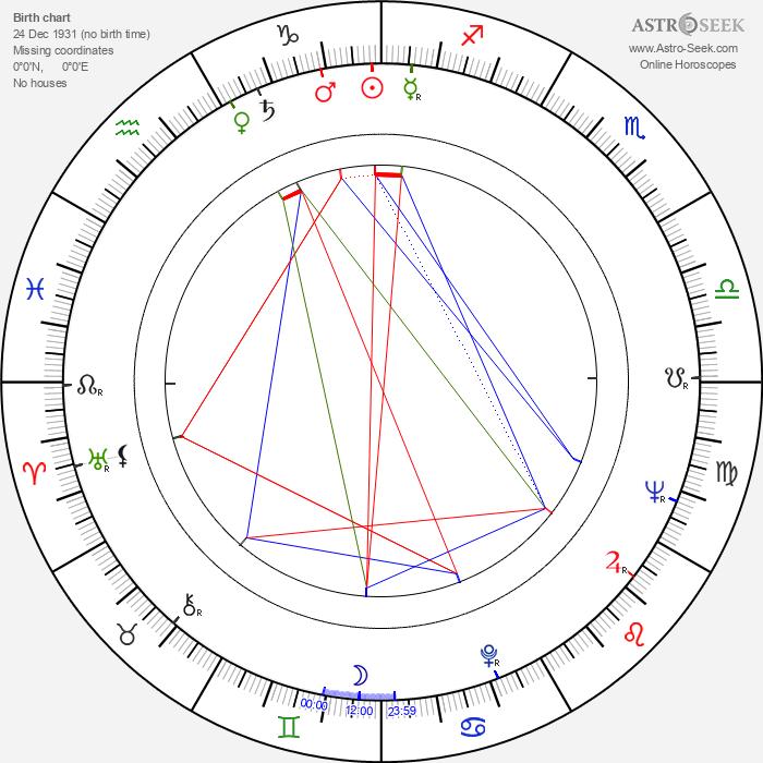 Harald Serafin - Astrology Natal Birth Chart