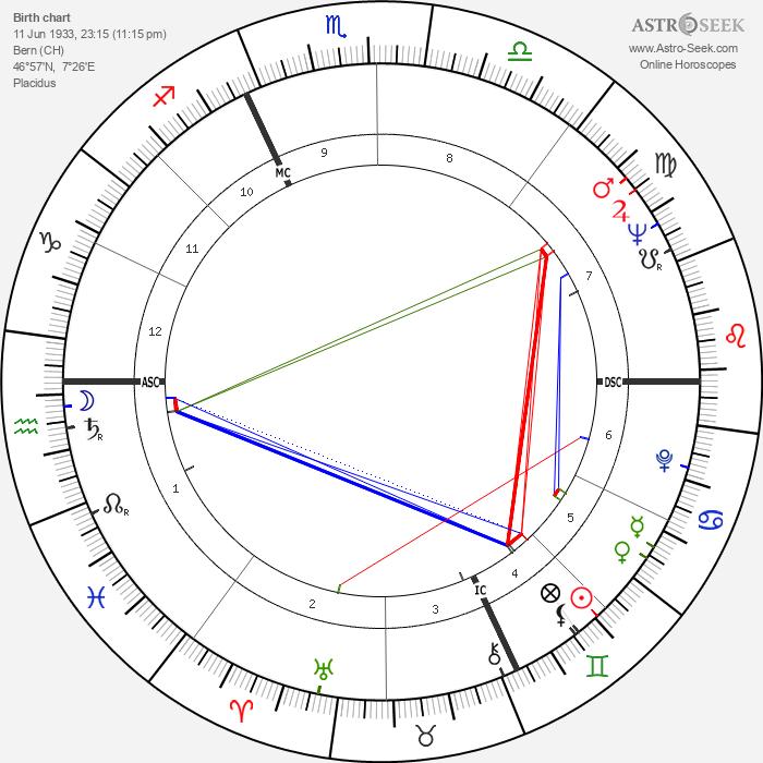 Harald Szeemann - Astrology Natal Birth Chart