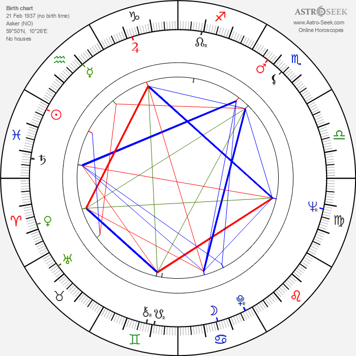 Harald V of Norway - Astrology Natal Birth Chart