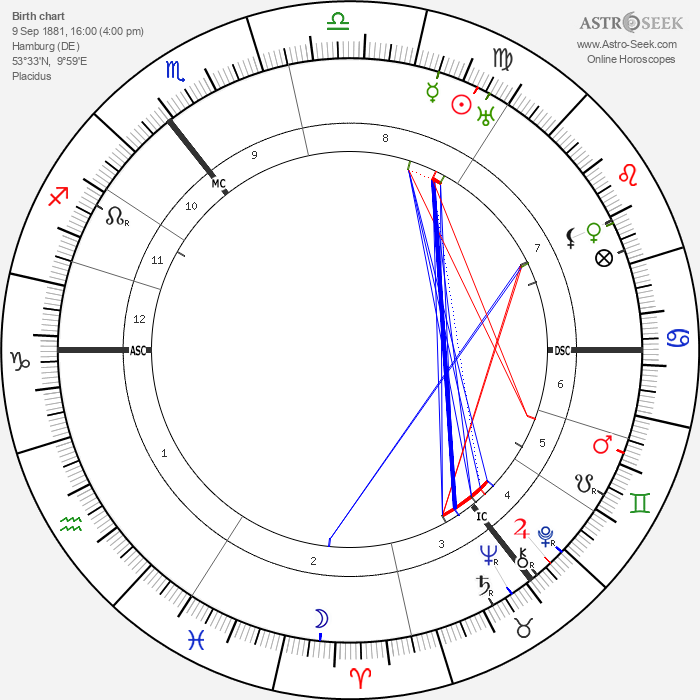 Harald Weber - Astrology Natal Birth Chart