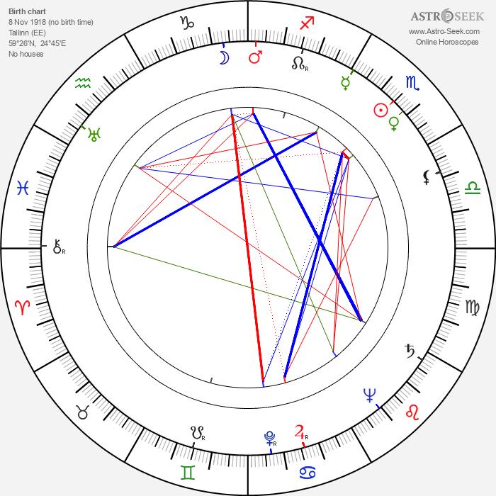 Hardi Tiidus - Astrology Natal Birth Chart