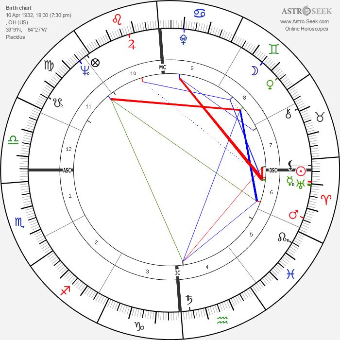 Hari Rhodes - Astrology Natal Birth Chart