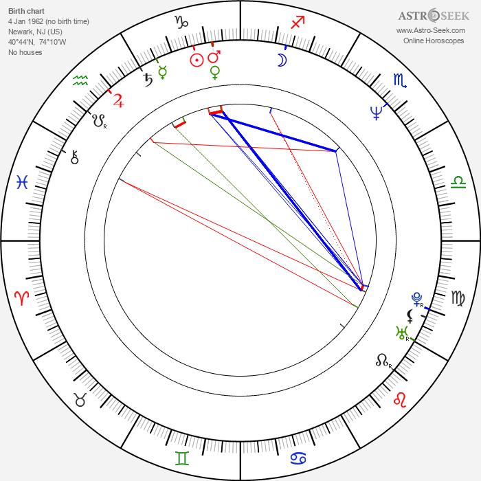 Harlan Coben - Astrology Natal Birth Chart