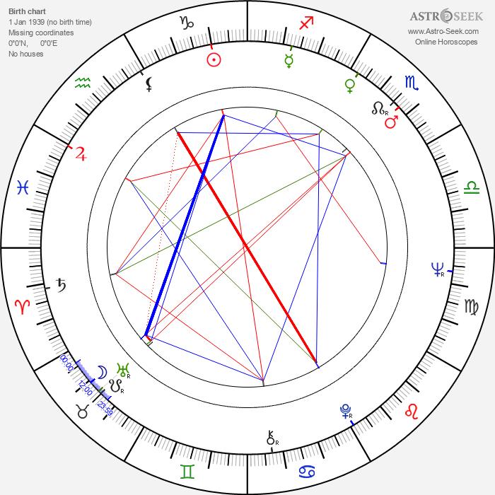 Harlan Jordan - Astrology Natal Birth Chart