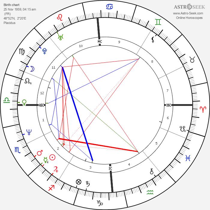 Harlem Désir - Astrology Natal Birth Chart