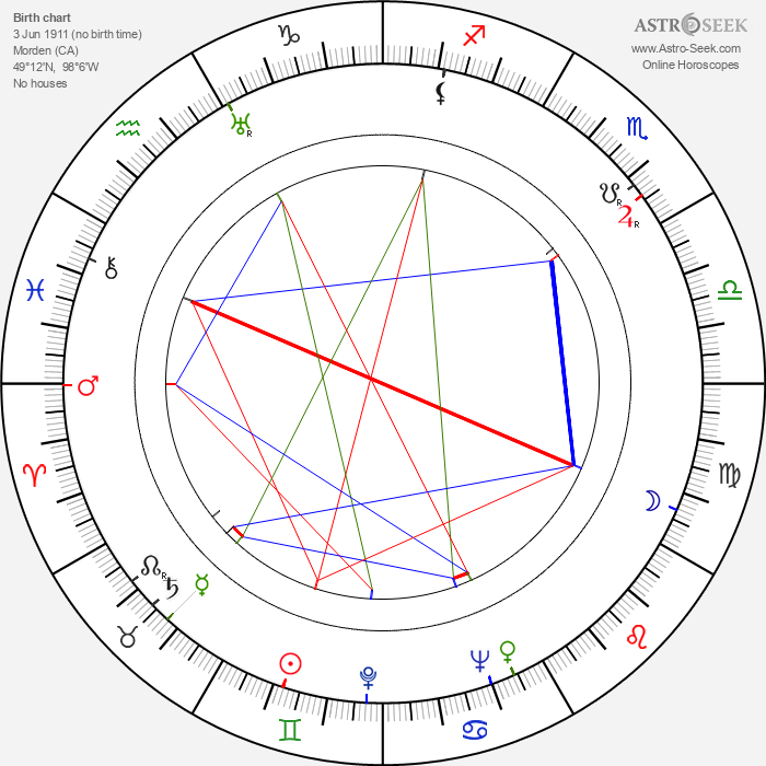 Harmon Jones - Astrology Natal Birth Chart