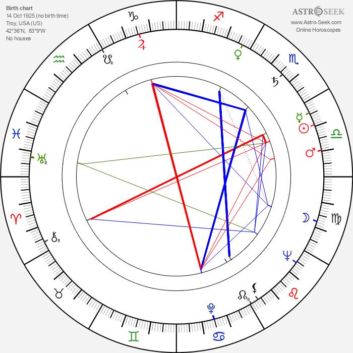 Harold A. Poling - Astrology Natal Birth Chart