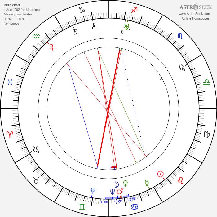 Harold D. Schuster - Astrology Natal Birth Chart