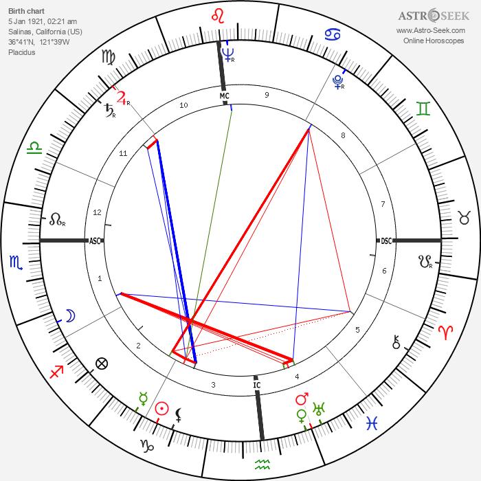 Harold Davis - Astrology Natal Birth Chart