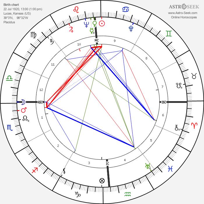 Harold DeWaine Hoopman - Astrology Natal Birth Chart