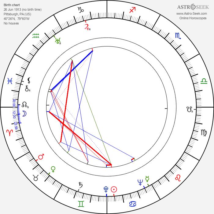 Harold F. Kress - Astrology Natal Birth Chart