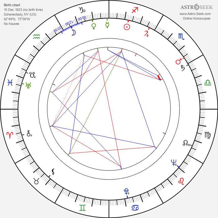 Harold Gould - Astrology Natal Birth Chart