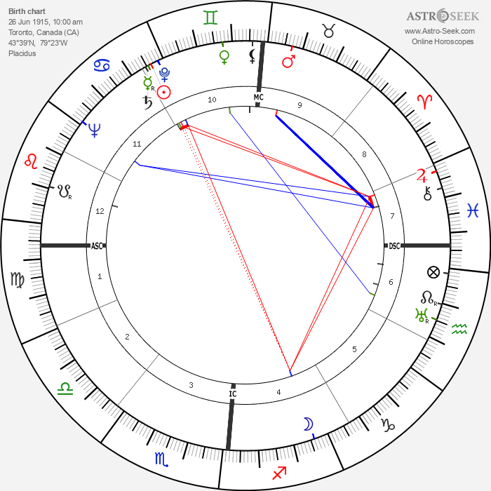 Harold Hason - Astrology Natal Birth Chart