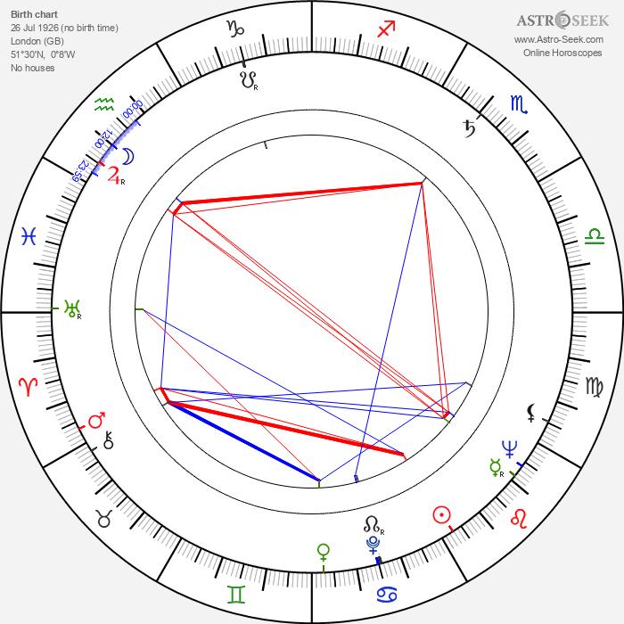 Harold Kasket - Astrology Natal Birth Chart