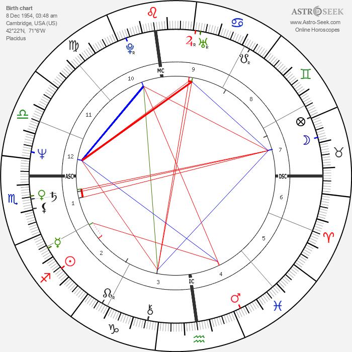 Harold Koh - Astrology Natal Birth Chart