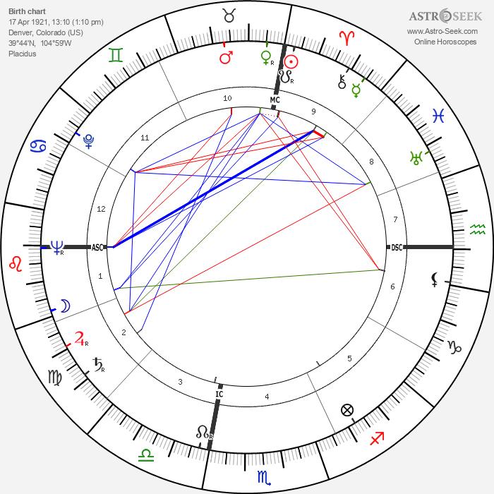 Harold Lester Johnson - Astrology Natal Birth Chart