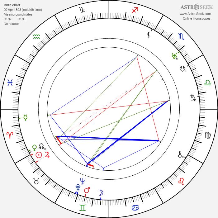 Harold Lloyd - Astrology Natal Birth Chart