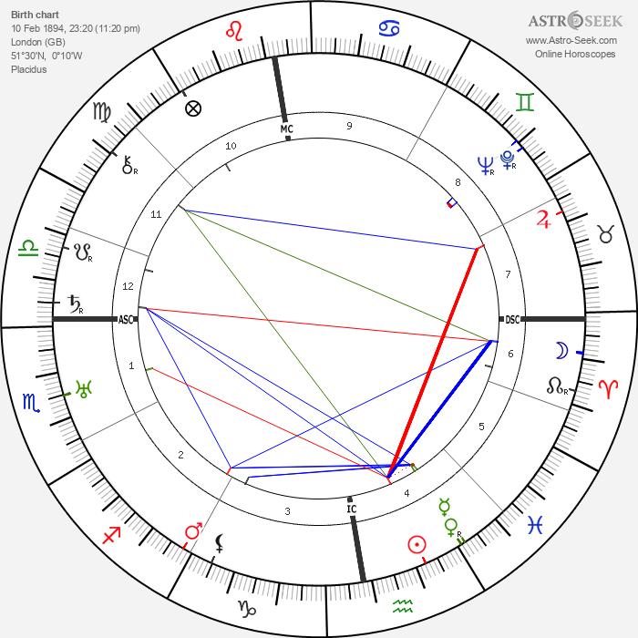Harold MacMillan - Astrology Natal Birth Chart