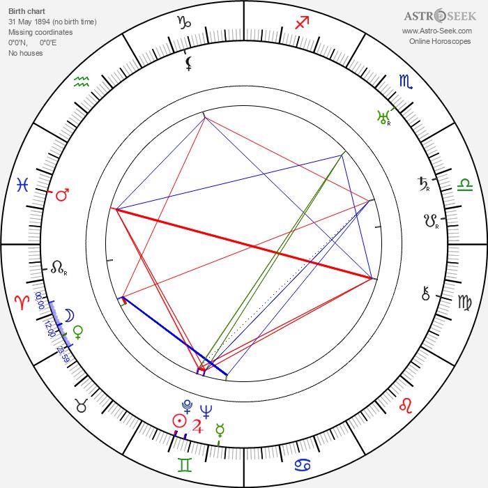 Harold Miller - Astrology Natal Birth Chart