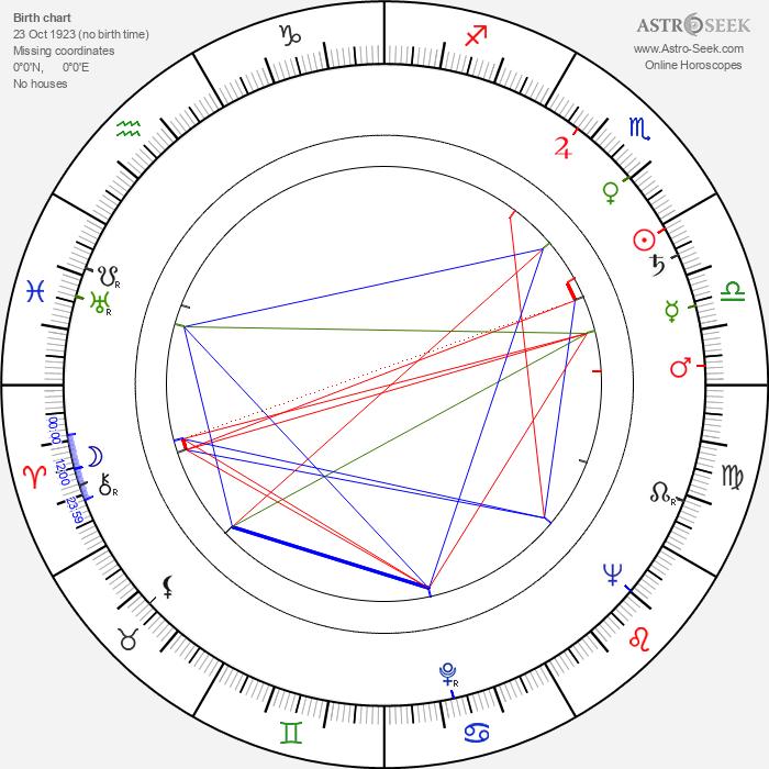 Harold P. Warren - Astrology Natal Birth Chart
