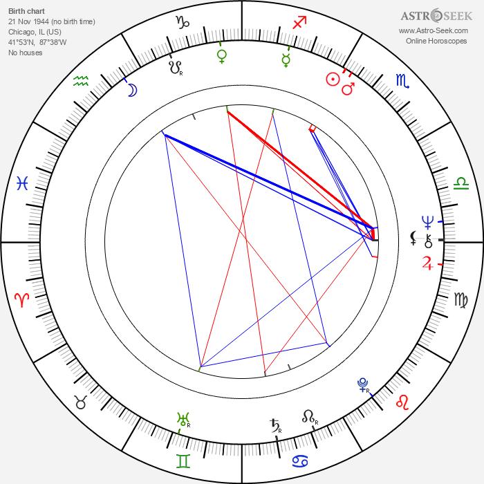 Harold Ramis - Astrology Natal Birth Chart