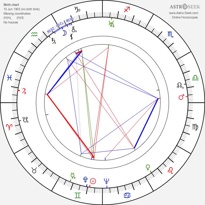 Harold 'Red' Grange - Astrology Natal Birth Chart