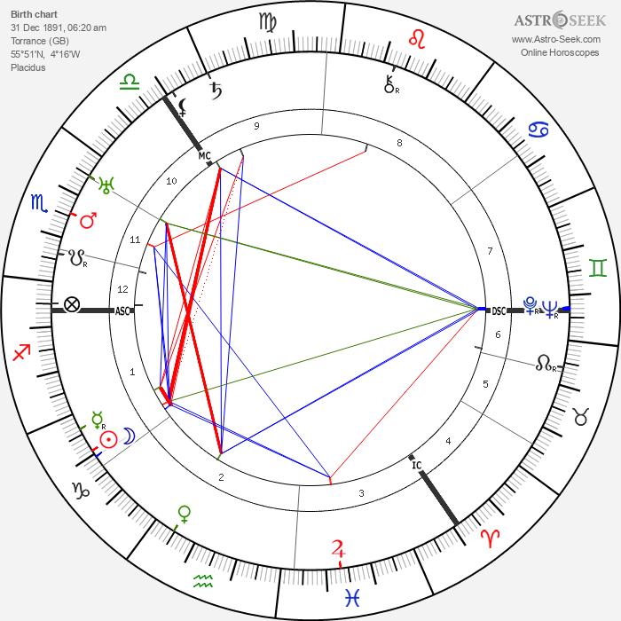 Harold Reid - Astrology Natal Birth Chart