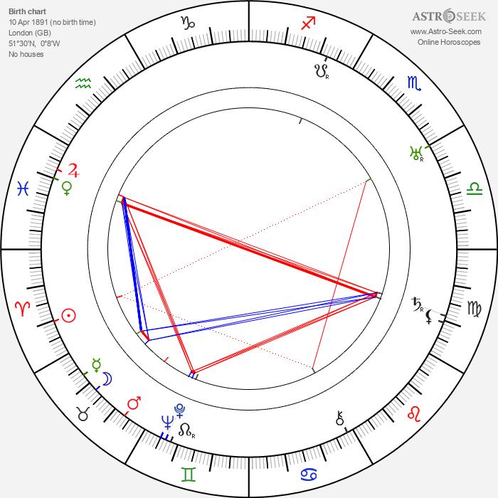 Harold S. Bucquet - Astrology Natal Birth Chart