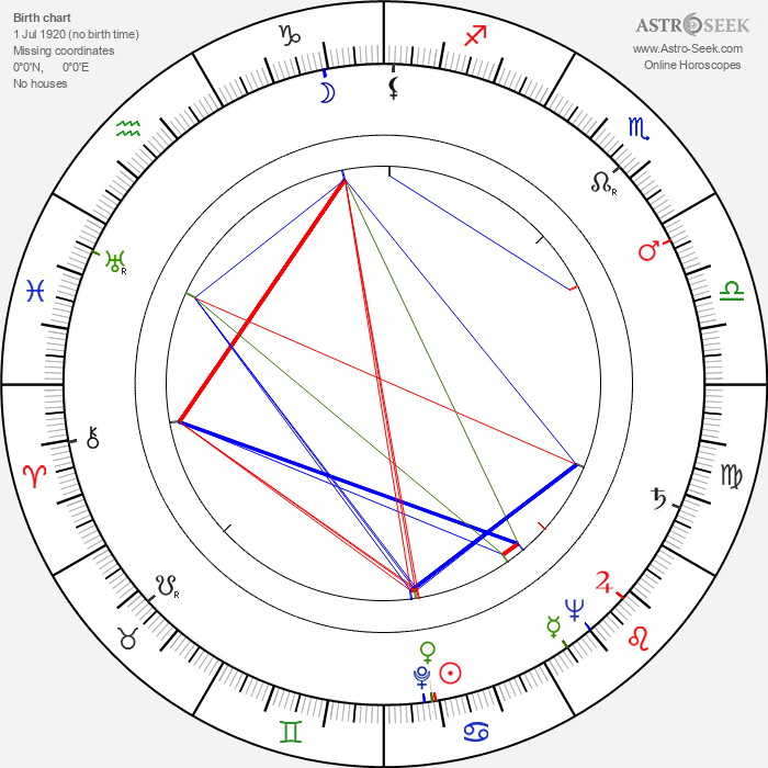 Harold Sakata - Astrology Natal Birth Chart