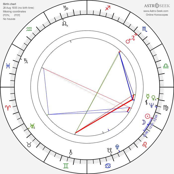 Harold Snoad - Astrology Natal Birth Chart