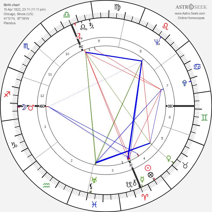Harold Washington - Astrology Natal Birth Chart