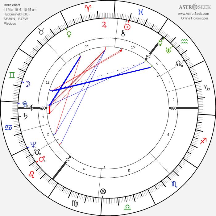 Harold Wilson - Astrology Natal Birth Chart