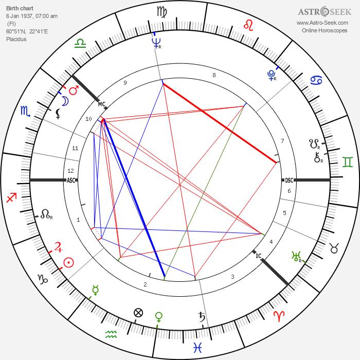 Harri Holkeri - Astrology Natal Birth Chart