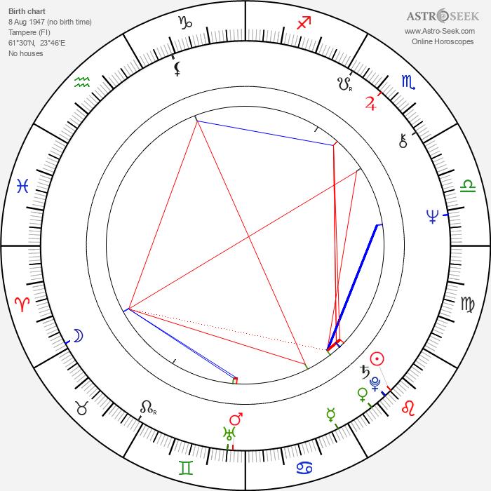 Harri Laurikka - Astrology Natal Birth Chart