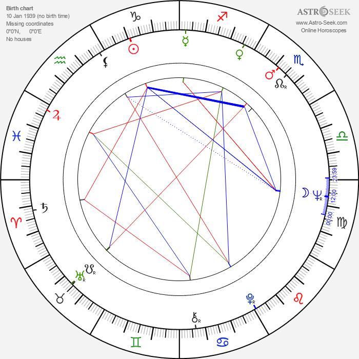 Harrie Geelen - Astrology Natal Birth Chart
