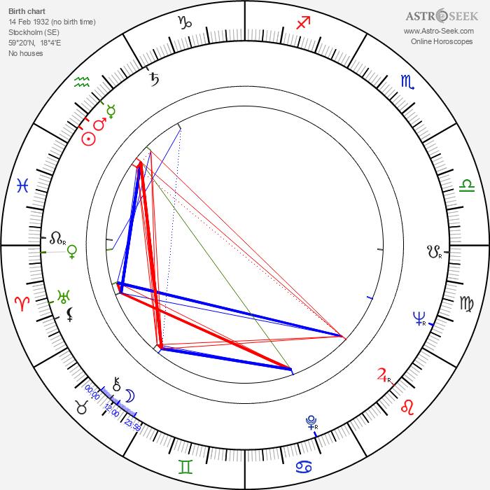 Harriet Andersson - Astrology Natal Birth Chart